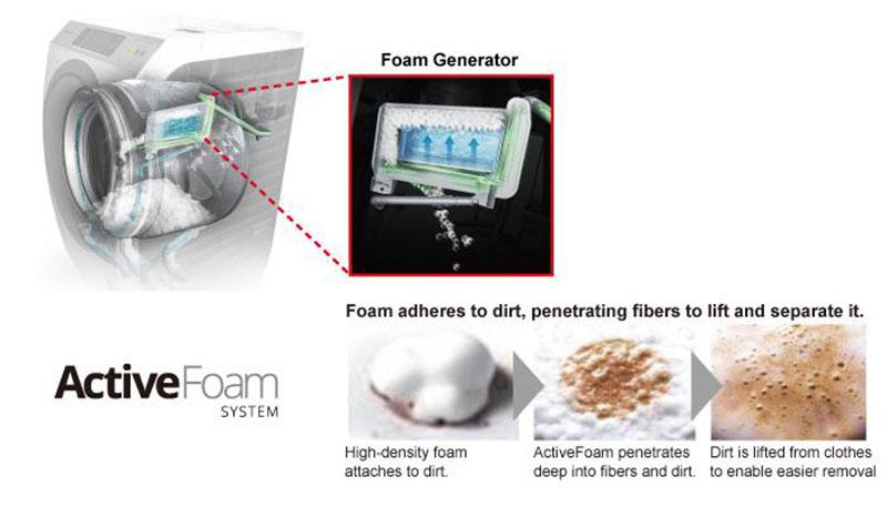 Active Foam trang bị trên máy giặt Panasonic lồng đứng NA-F85A4HRV
