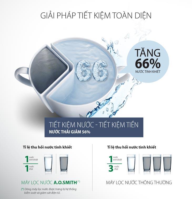 máy lọc nước A.O. Smith cho tỉ lệ chuyển đổi nước cao