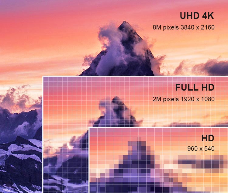 Tivi TCL 4K có thể tái tạo hình ảnh chi tiết hơn